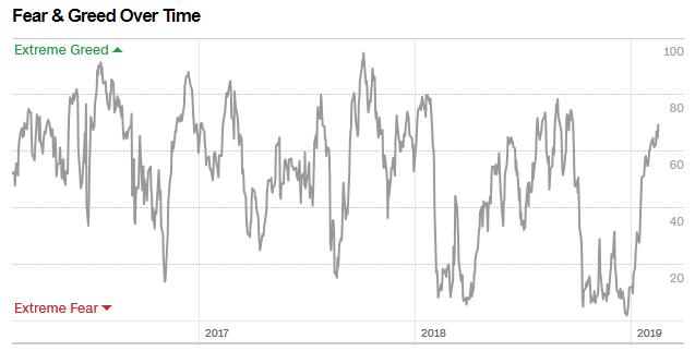 CNN Fear & Greed Index